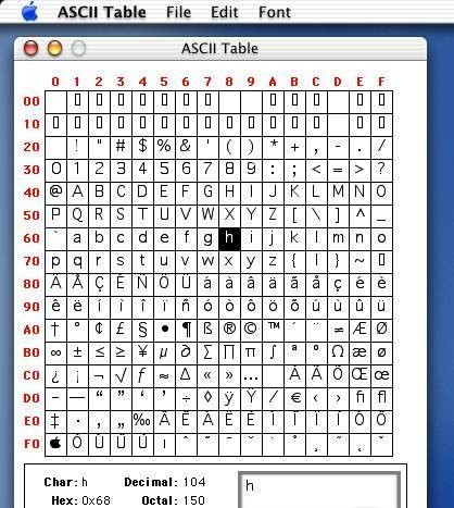 ASCII Table periodic table