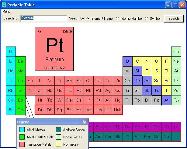 Periodic Table periodic table