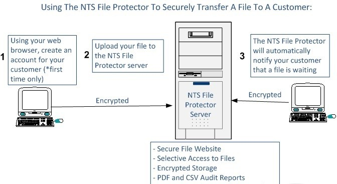 NTS File Protector