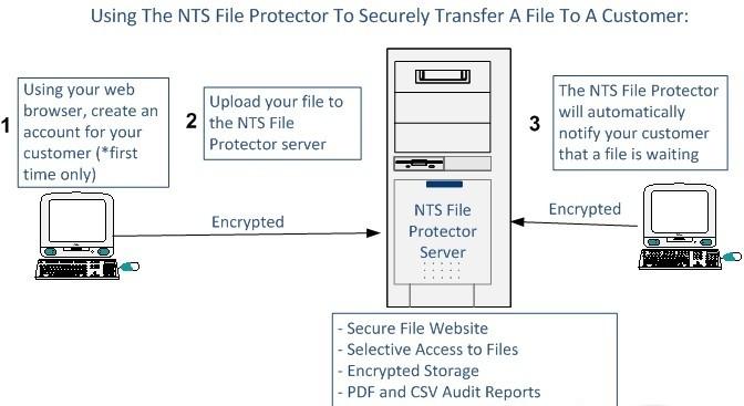 NTS File Protector