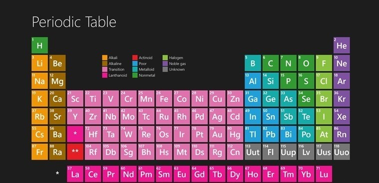 Periodic Table for Windows 8 periodic table