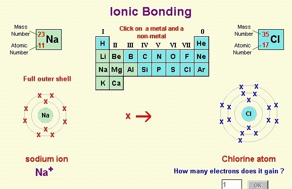 Atoms periodic table