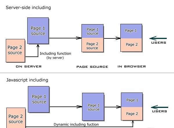 Javascript inclusion function javascript